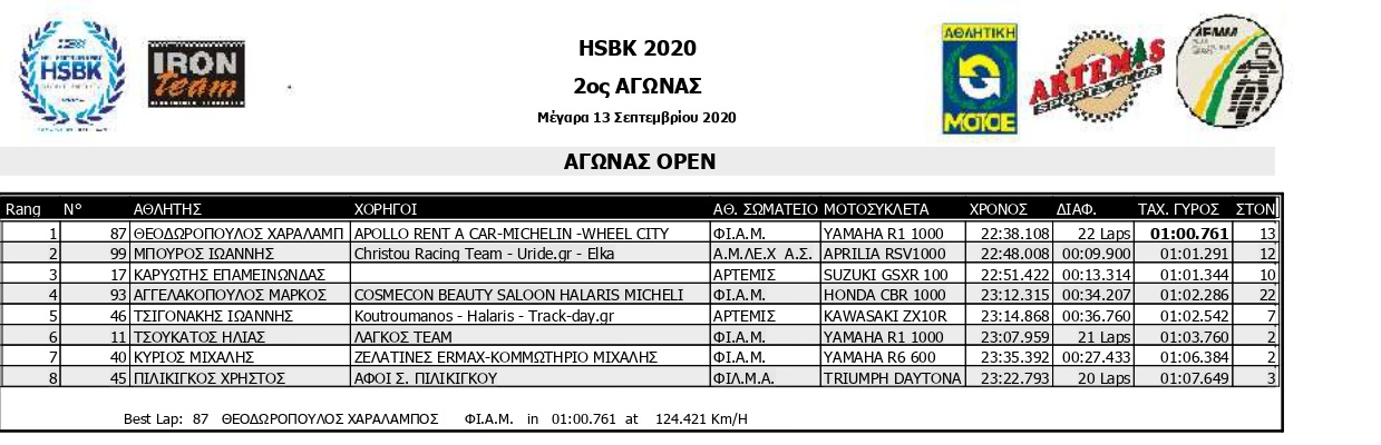 HSKB 2020 R2 SMoto R1 Results page 0001