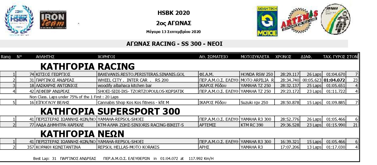 HSKB 2020 R2 SMoto R1 Results page 0002