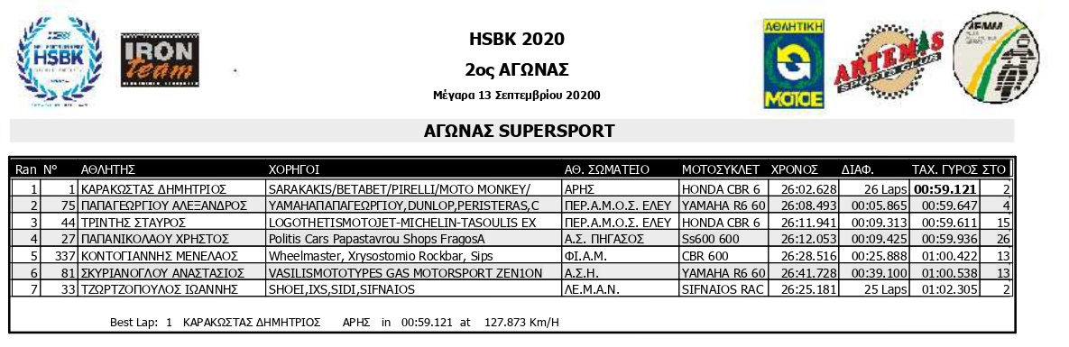 HSKB 2020 R2 SMoto R1 Results page 0003