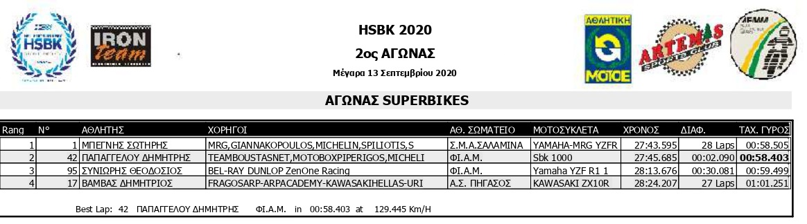 HSKB 2020 R2 SMoto R1 Results page 0004